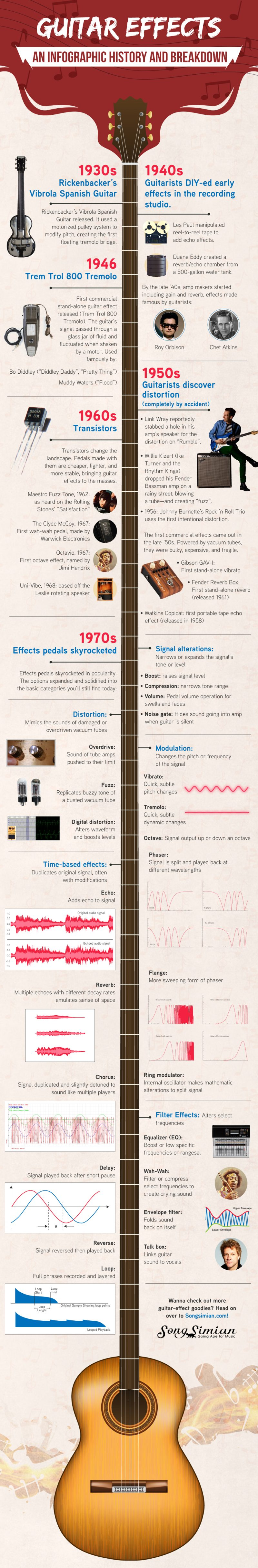 Guitar Effects: An Infographic History and Breakdown